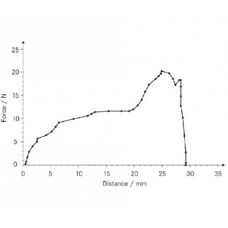 Software di valutazione forza-distanza per prove su materiali