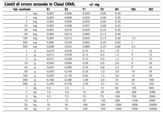 Limiti di errore per ogni classe di precisione dei pesi campione