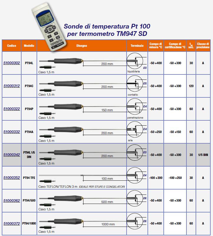 Sonde PT100 per Termometro TM947SD