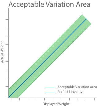 grafico variazione linearità accettata