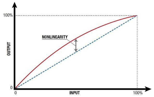 non linearità test bilancia