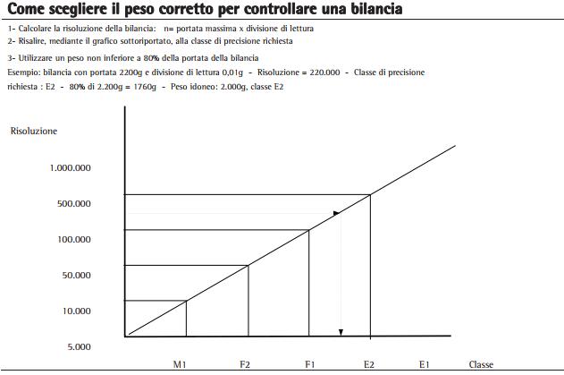 Schema calcolo peso campione in rapporto alla divisione della bilancia